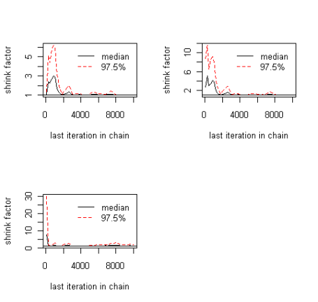 MCMC chain analysis and convergence diagnostics with coda in R   R