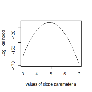 Log likelihood profile of the slope parameter