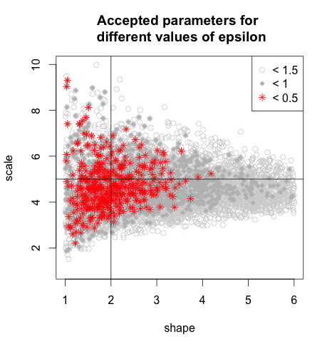 Explaining the ABC-Rejection Algorithm in R