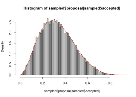 Sample created by rejection sampling, and comparison to the target distribution