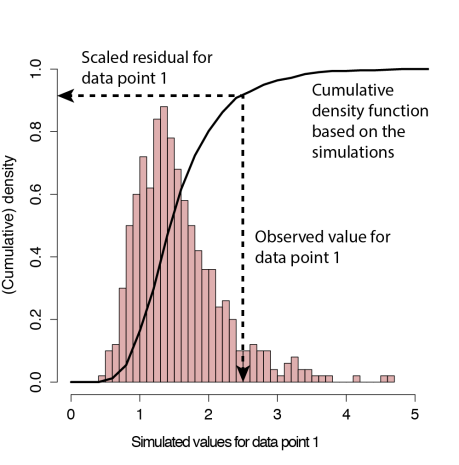 Definition of the scaled residual for data point 1, aka quantile residuals, aka the little sister of the Bayesian p-value. Simulations are performed with the fitted point estimate. The latter is the difference to Bayesian-values, where one conditions on the fitted posterior distribution.
