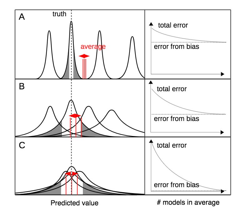 Introduction to model selection