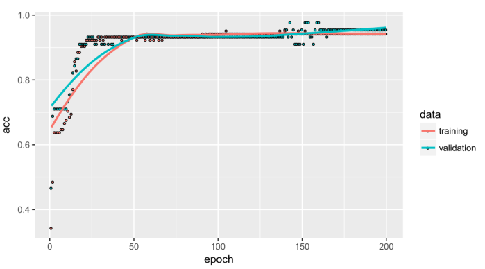 An introduction to machine learning with Keras in R | R-bloggers
