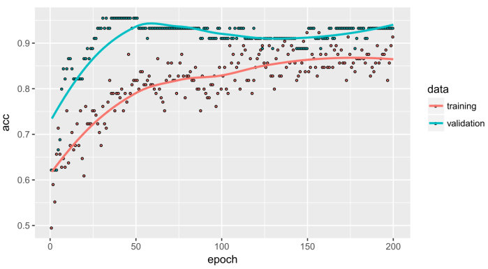 An introduction to machine learning with Keras in R